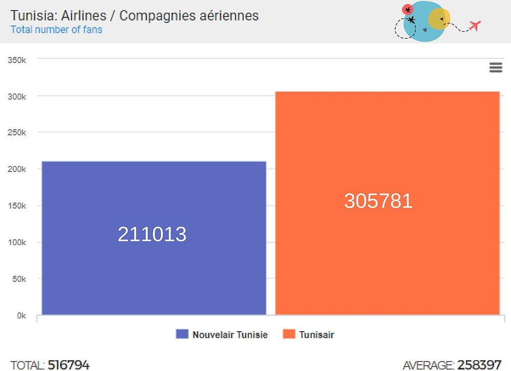 Tunisian Airlines benchmark using kpeiz