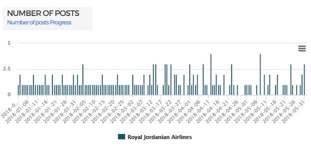 number of posts jordanian airlines using kpeiz