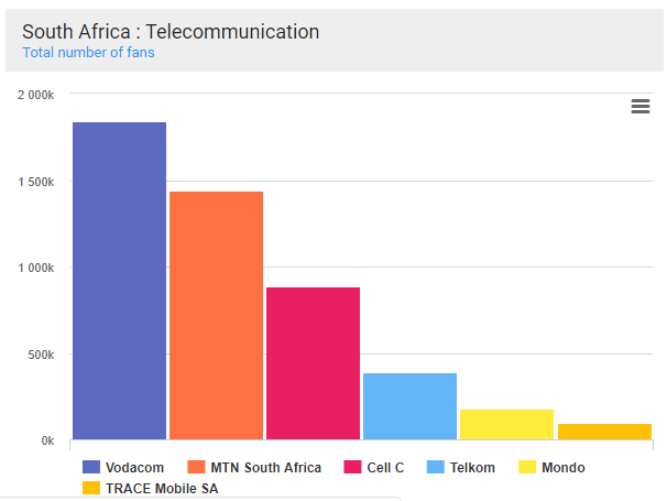 fan number benchmark south africa telecom sector