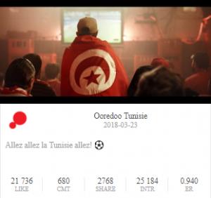 Ooreedo world cup's ad facebook statistics