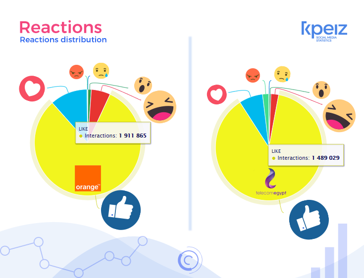 orange vs we on facebook reaction analysis using KPEIZ