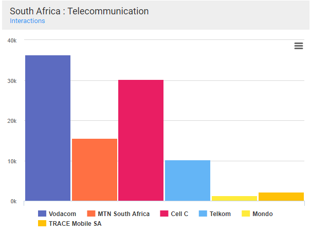 interaction benchmark telecom sector