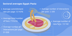 facebook pasta brands pages sectoral averages egypt