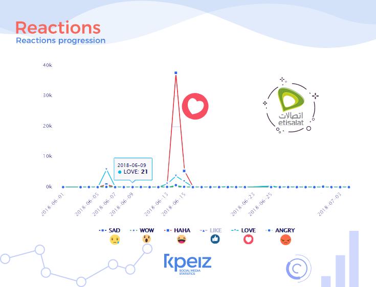 Etisalet reaction progression using KPEIZ