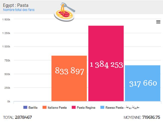 pasta fan community size fans number egypt