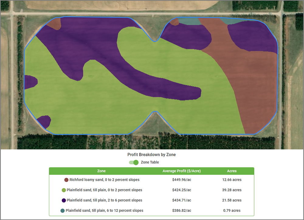 An image of a map on a field showing profit levels corresponding to planted seed hybrids.