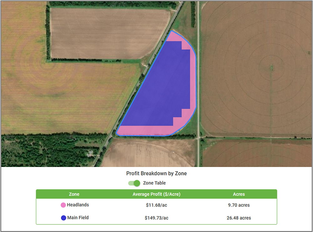 Run the Zone Analysis tool to see your field's profits within different management zones. Looking for a breakdown of profits in your field, against profits in the headlands? Zone Analysis can help you!