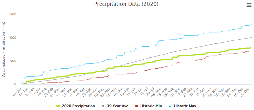 An image of colored lines on a chart representing different rainfall levels and metrics through time.