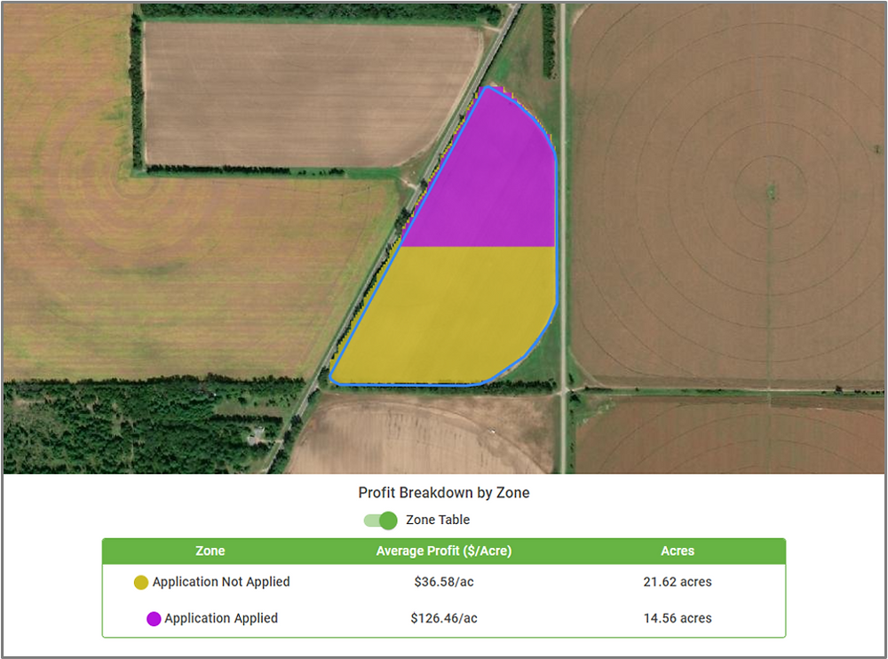 Run the Zone Analysis tool to see your field's profits within different management zones. If you ran a test application or trial on your field, Zone Analysis can calculate different profit breakdowns based on where you applied, against where you didn't apply.