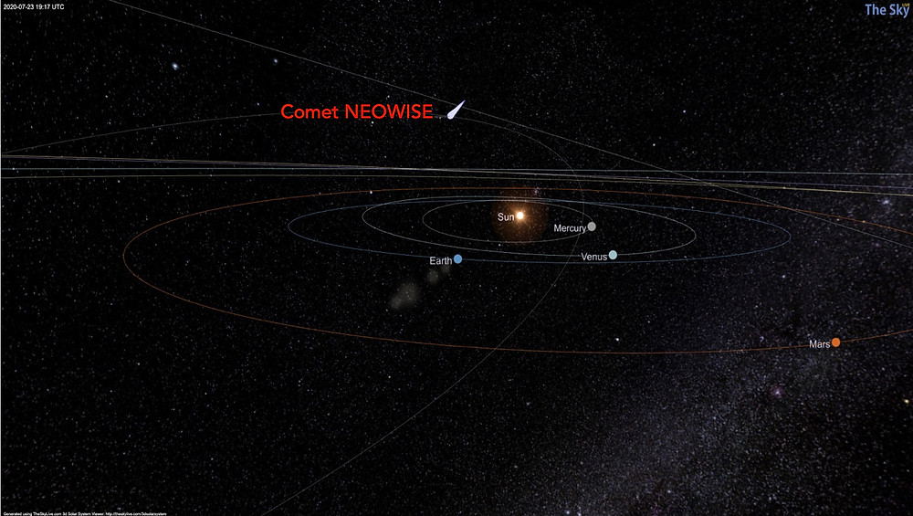 Solar system with orbit of comet NEOWISE