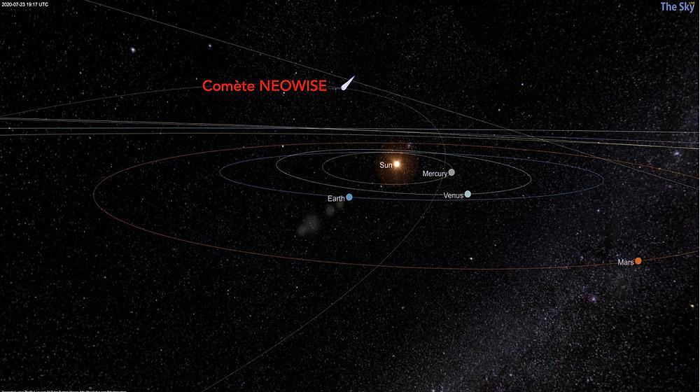 Système solaire avec orbite de la comète