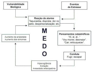 Ciclo do Síndrome do Pânico
