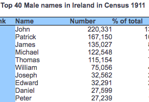 Irish Names : Who is who when everyone is John and Mary?