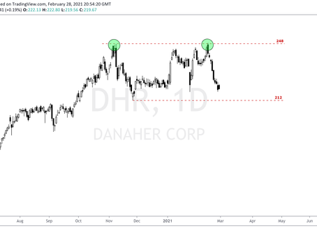 Potential Double Top Formation for Danaher Corp