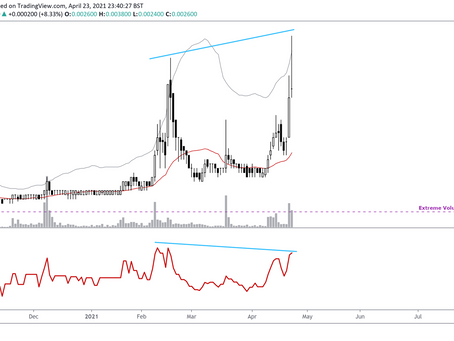 Overextension in HPIL Holdings Warns of Weakness in the Uptrend