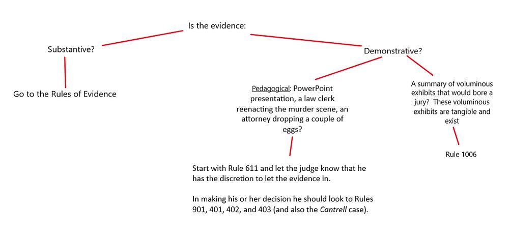 demonstrative substantive evidence
