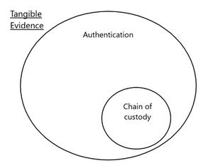 chain of custody fungible