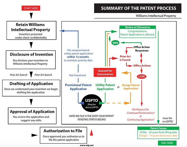 PatentingProcess.png