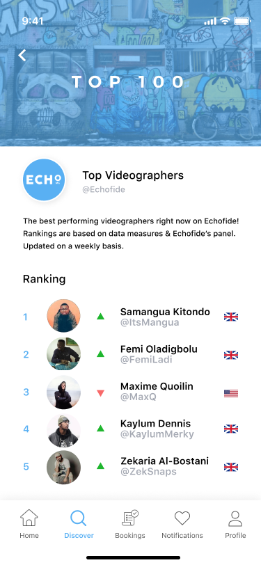 Discover - Charts - ECHO Videographers
