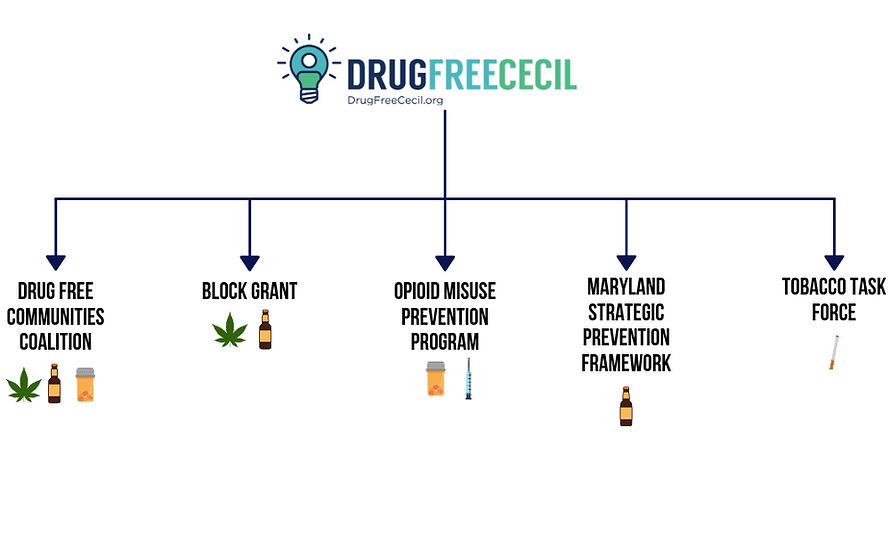 Copy of Drug Free Communities Coalition
