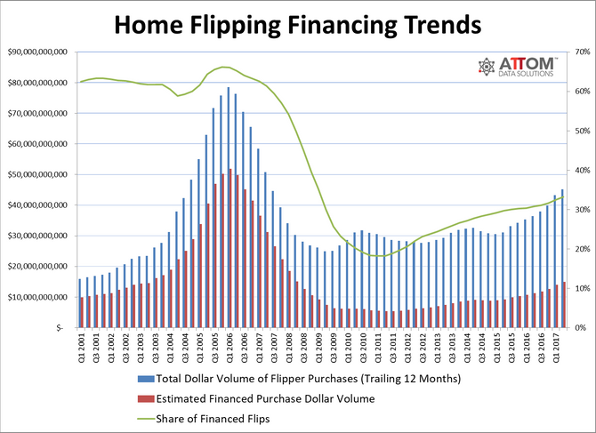 Size of the Fix and Flip Mortgage Market
