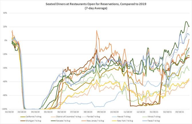 OpenTable Restaurant Reservation Data Update 2021