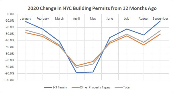 NYC Building Permits Recovery