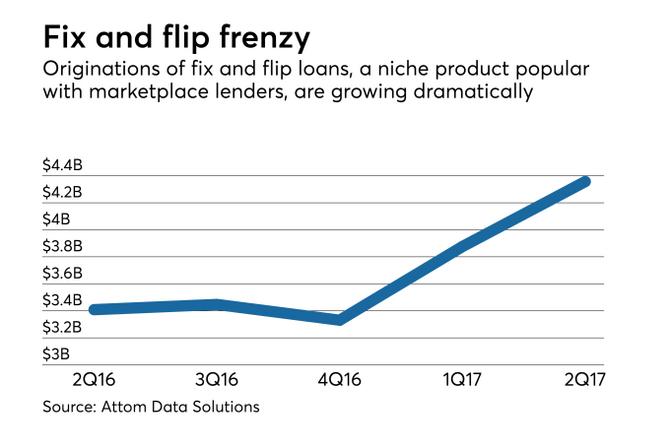 Fix & Flip Origination Growth