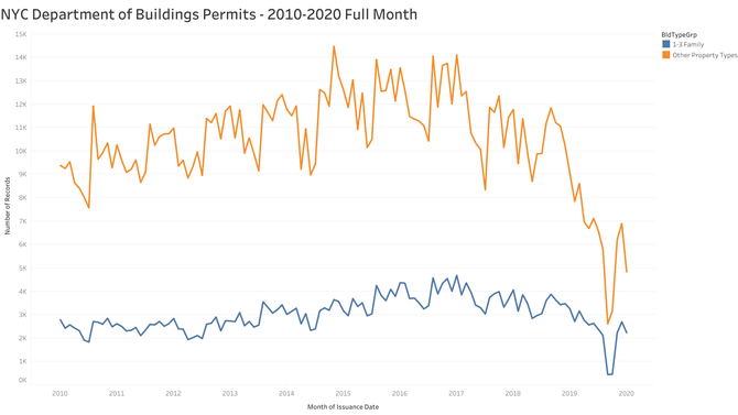 NYC Department of Buildings Permits