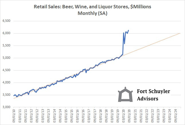 Trends in Retail Alcohol Purchases