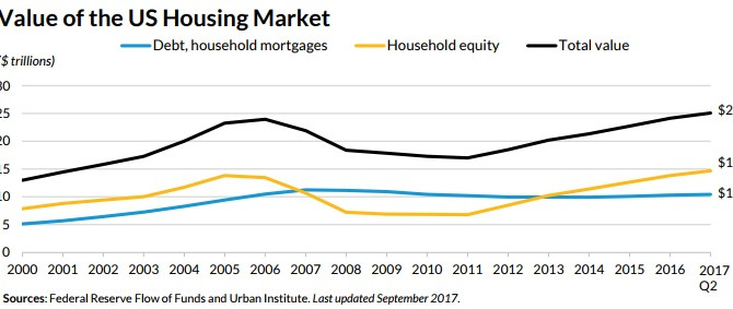 US Housing Market Equity Continues to Grow