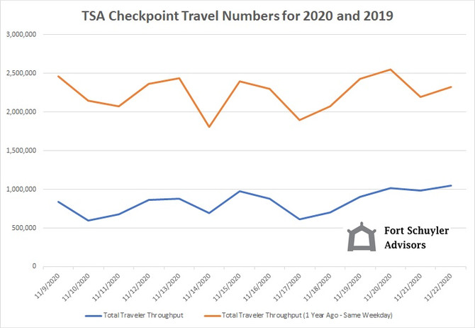 TSA Data - Holiday Travel Growing Despite CDC Warnings
