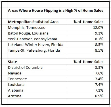 US Residential Markets with High Concentrations of Fix and Flips