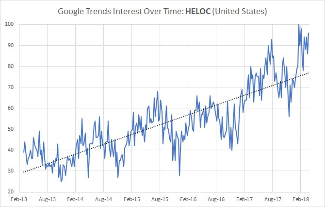 Google Trends Shows Increased Interest in Home Equity Lines of Credit (HELOCs)
