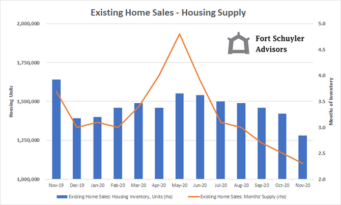 Housing Inventory Update