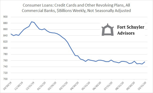 Commercial Banks and  Consumer Credit