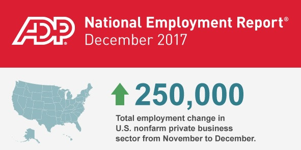 ADP Employment Report +250,000 for December 2017