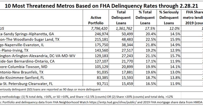 FHA Mortgage Delinquencies
