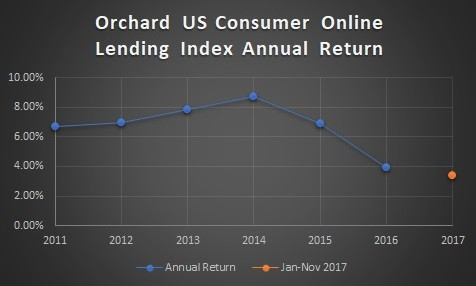 US Consumer Online Lending Annual Returns