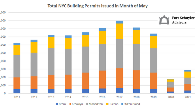 NYC Building Permits Down Significantly in Manhattan, Brooklyn