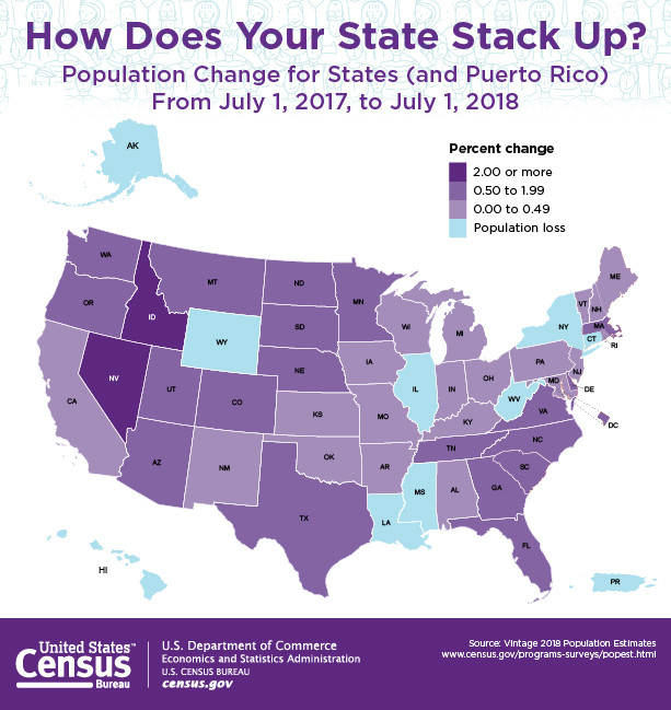 State Population Changes Reported by US Census Bureau