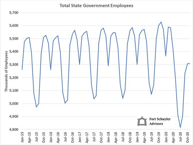 State Government Employee Fallout