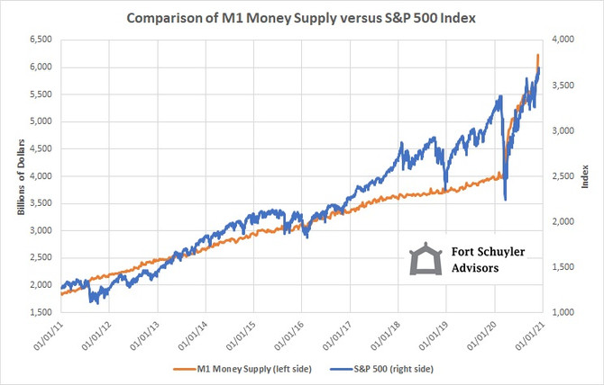 M1 Money Supply vs. S&P 500 Index