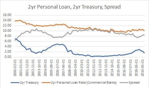 Two-Year Personal Loan Spread Increased in the Last Year