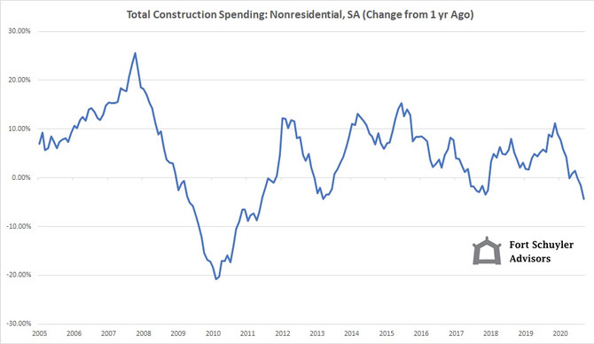 Total Non-Residential Construction Nosediving