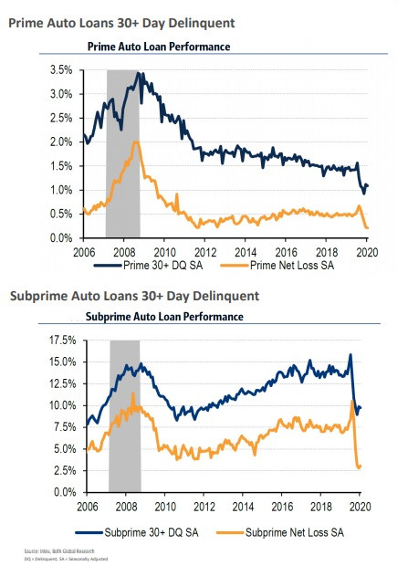 Decrease in Auto Loan Delinquencies