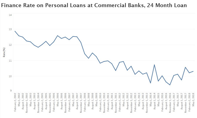 Personal Loan Rates at Commercial Banks Trending Up