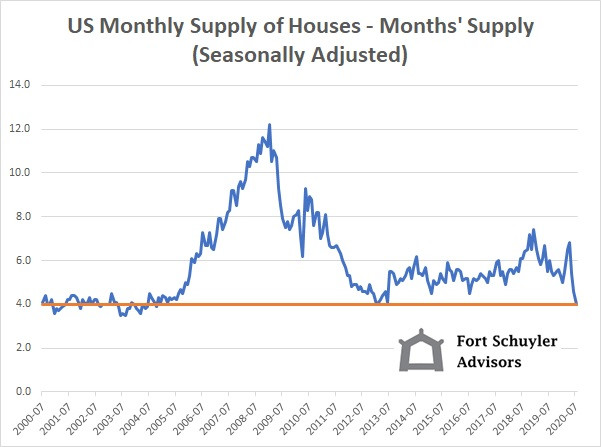 US Monthly Supply of Houses