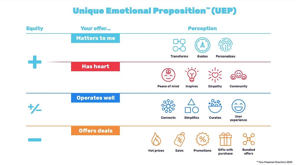 Unique Emotional Proposition (UEP) Chart