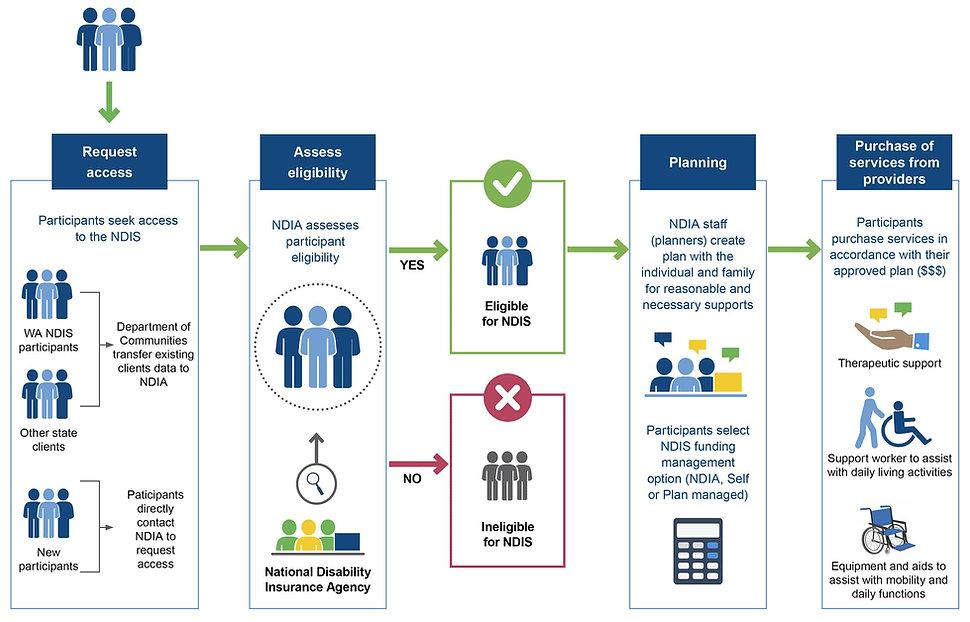 Process-to-access-the-NDIS-in-WA.jpg